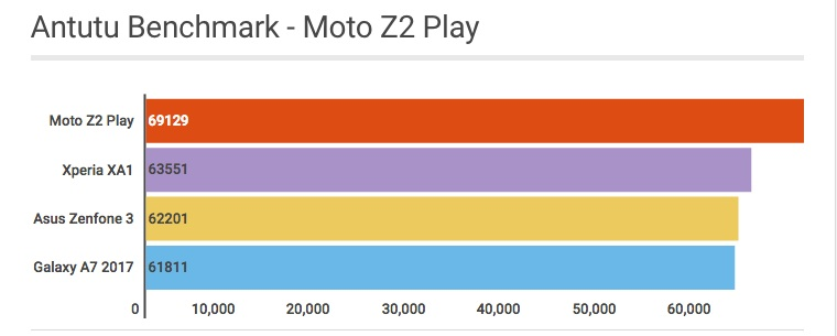Antutu Benchmark do Motorola Moto Z2 Play - Review / Mobizoo