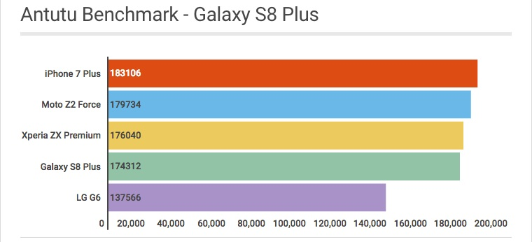 Antutu Benchmark Galaxy S8 Plus - Mobizoo