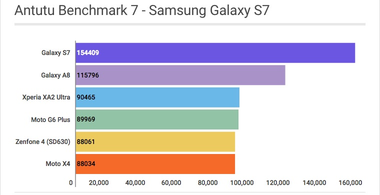 Samsung Galaxy S7: Antutu Benchmark - Review / Mobizoo