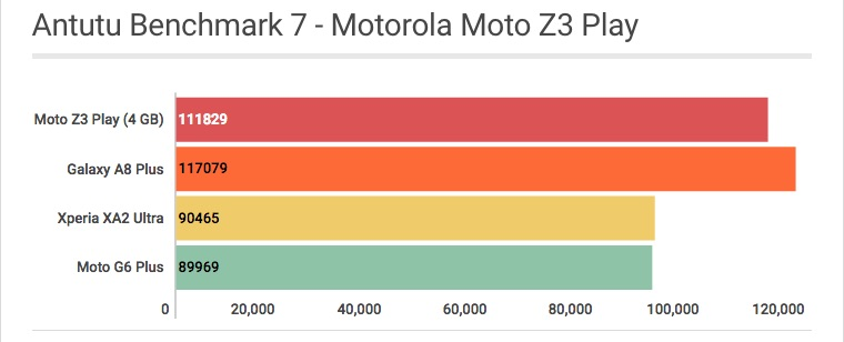 Motorola Moto Z3 Play: Antutu Benchmark 7 - Review / Mobizoo