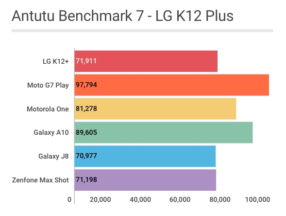 LG K12 Plus: pontuação no teste Antutu Benchmark - Review / Mobizoo