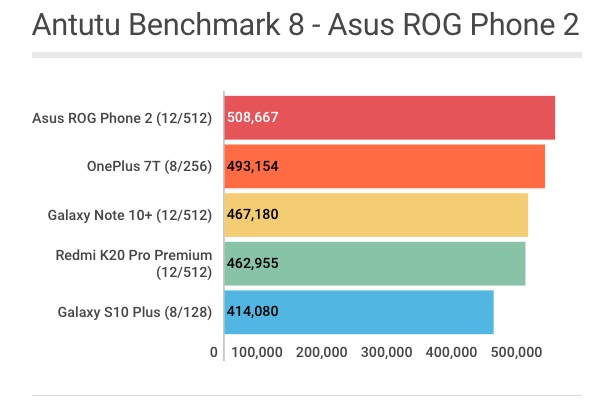 Pontuação do Asus ROG Phone 2 no Antutu Benchmark 8